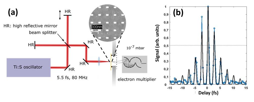Ultrafast, high-intensity light–matter interactions Research